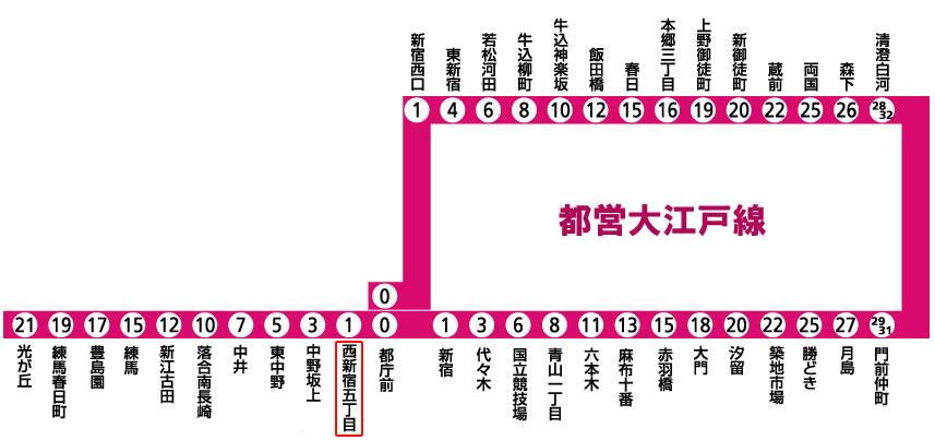 西新宿五丁目駅