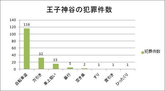 王子神谷の犯罪件数