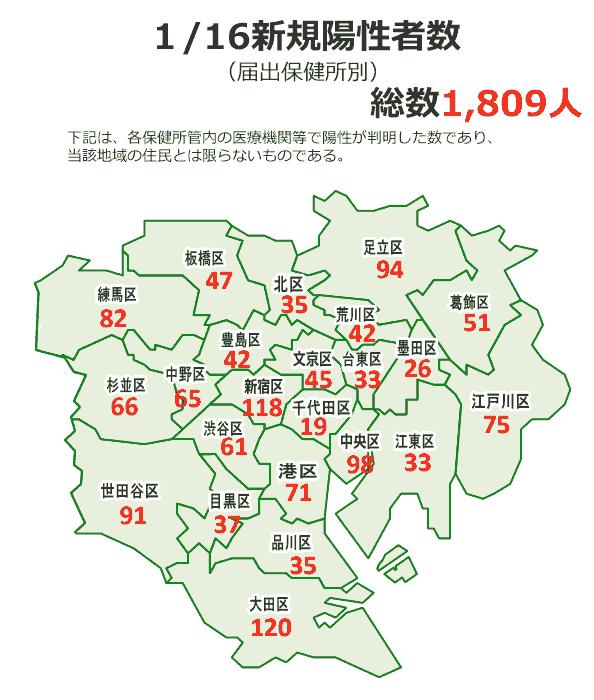 23区のコロナ感染者数