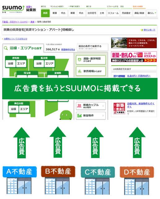 SUUMOの仕組み